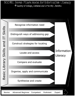 Figure 1: The '7 pillars' of information literacy (SCONUL, 1999)