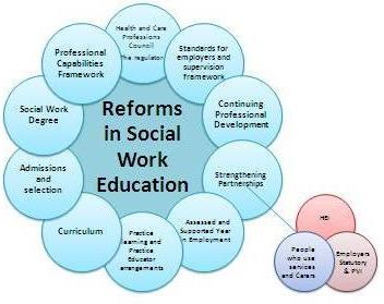 Social Work - Powerpoint slide