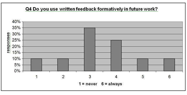 Do you use written feedback formatively in future work?