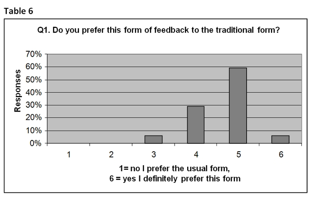Do you prefer this form of feedback to the traditional form?