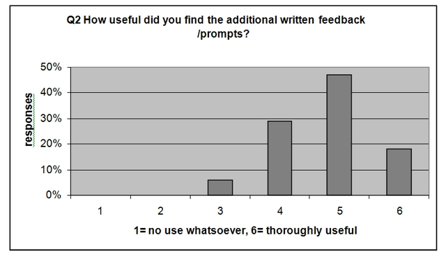 How useful did you find the additional written feedback/prompts?