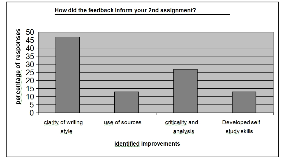 How did the feedback inform your second assignment?