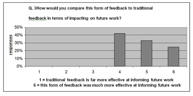 How would you compare this form of feedback to traditional forms of feedback in terms of improving future work?