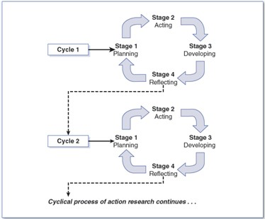 Figure 1. The ongoing, cyclical process of action research (from Mertler, 2012b, p. 38)