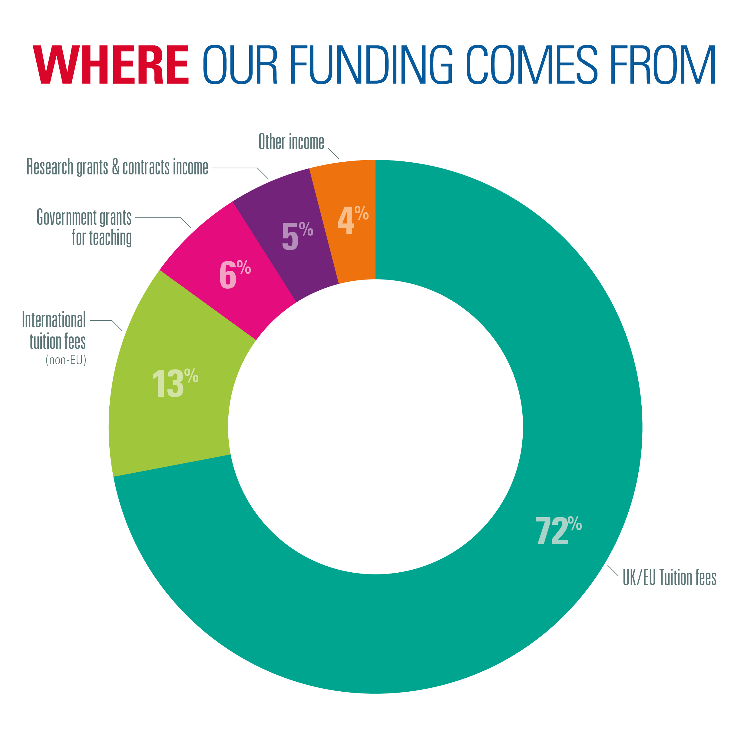 Where our funding comes from
